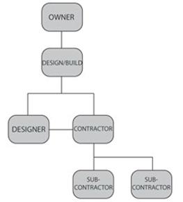 Terra Builders DESIGN/BUILD PROCESS