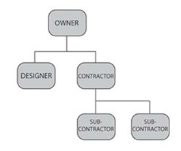 Terra Builbers CONSTRUCTION PROCESS